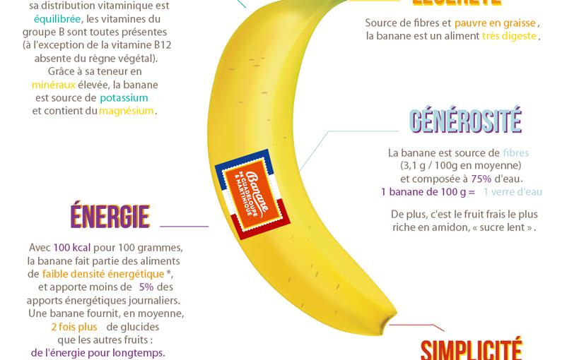 La Banane Française et ses bienfaits nutritionnels